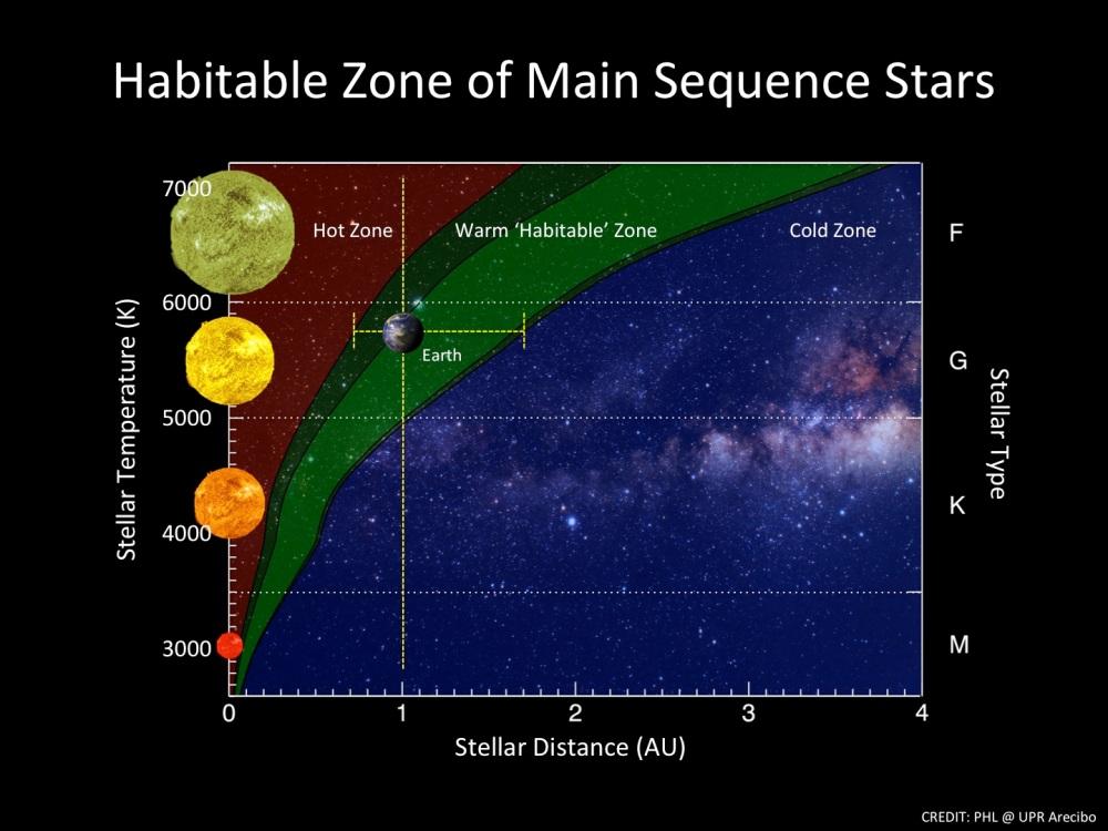 Kepler, Gaia : explorer l'espace à la recherche d'une nouvelle Terre (4/5)