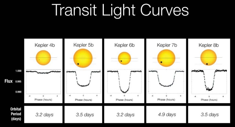 Kepler, Gaia : explorer l'espace à la recherche d'une nouvelle Terre (3/5)