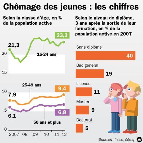7751824104_les-chiffres-du-chomage-des-jeunes-en-france.jpg