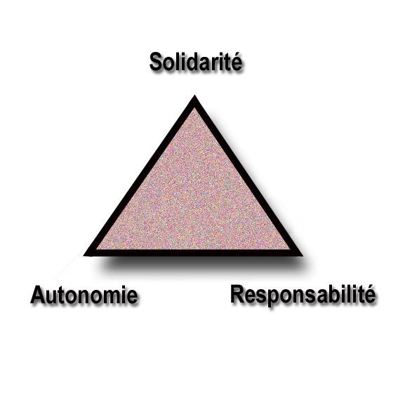 TriangleAautonomieSolidaritéResponsabilité.jpg