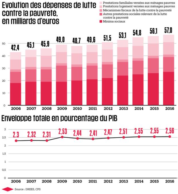 1154722-infographie-evolution-des-depenses-de-lutte-contre-la-pauvrete.png
